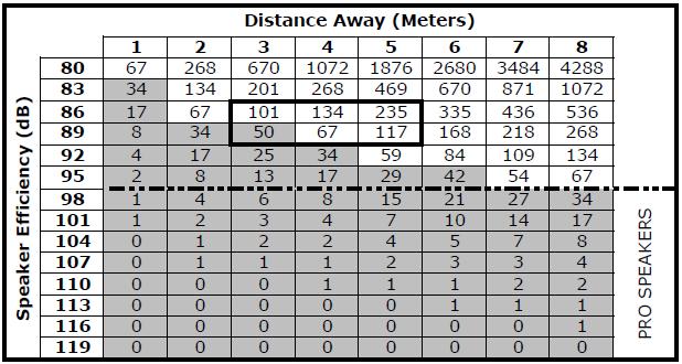 Distance vs Efficiency
